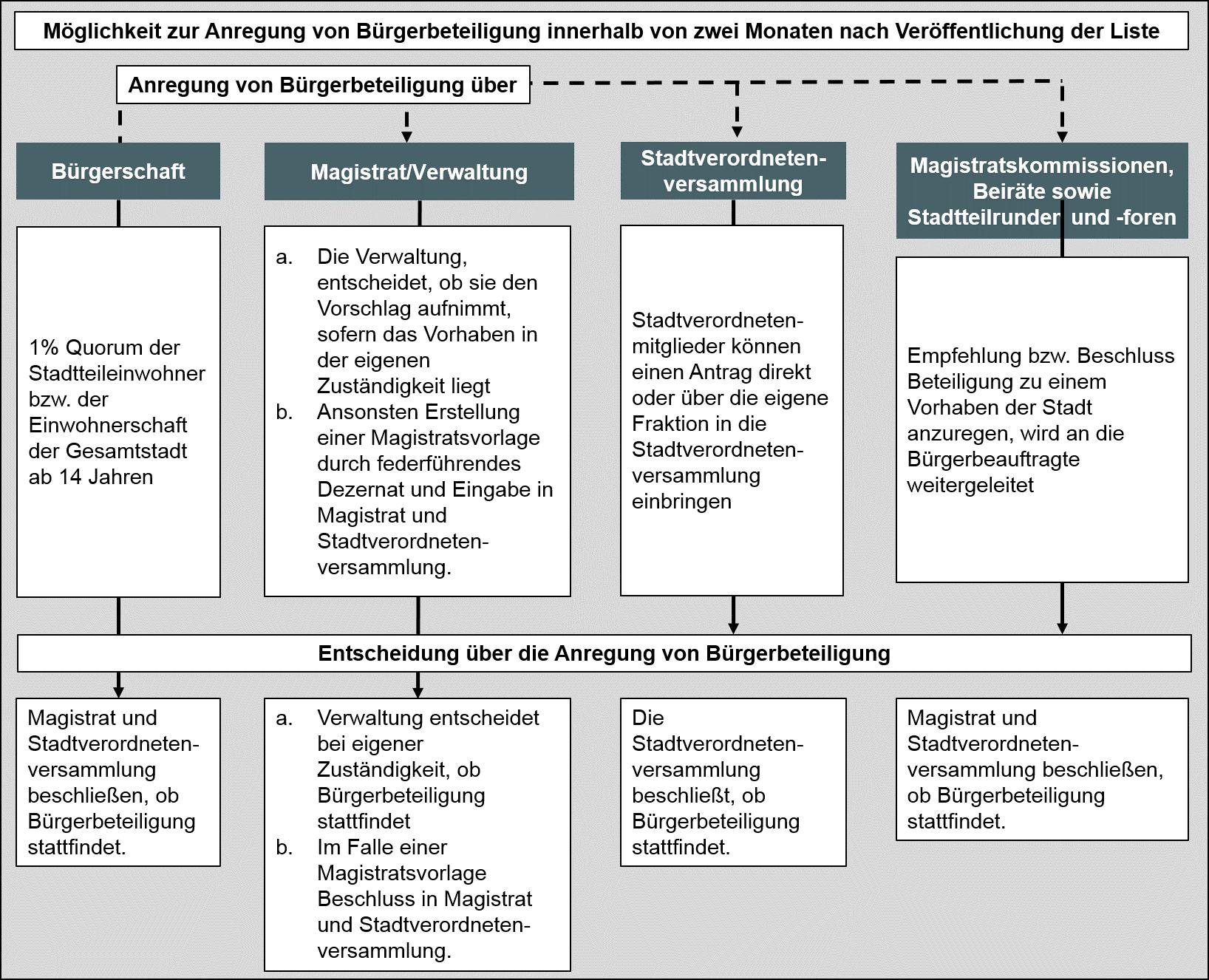 Prozess Bürgerbeteiligung