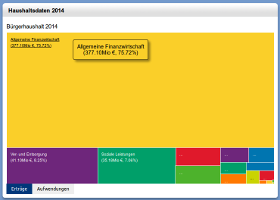 Offener Haushalt 2014
