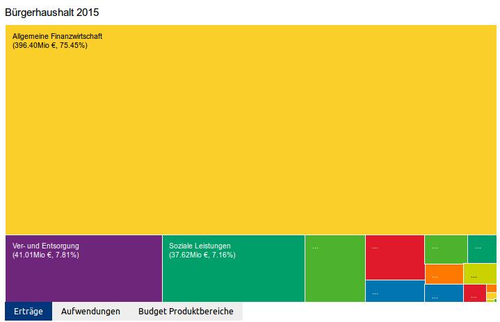 Offener Haushalt 2015
