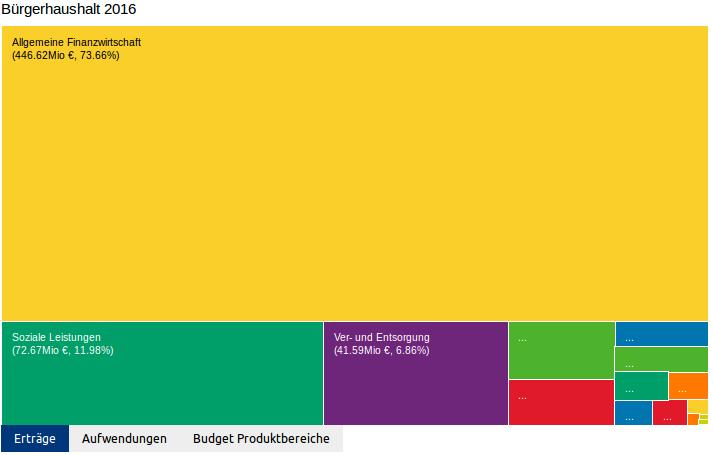 Offener Haushalt 2017